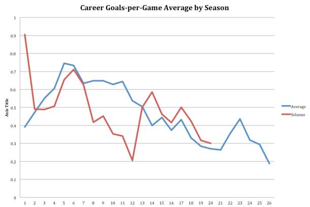Teemu Selanne goals per game average by season